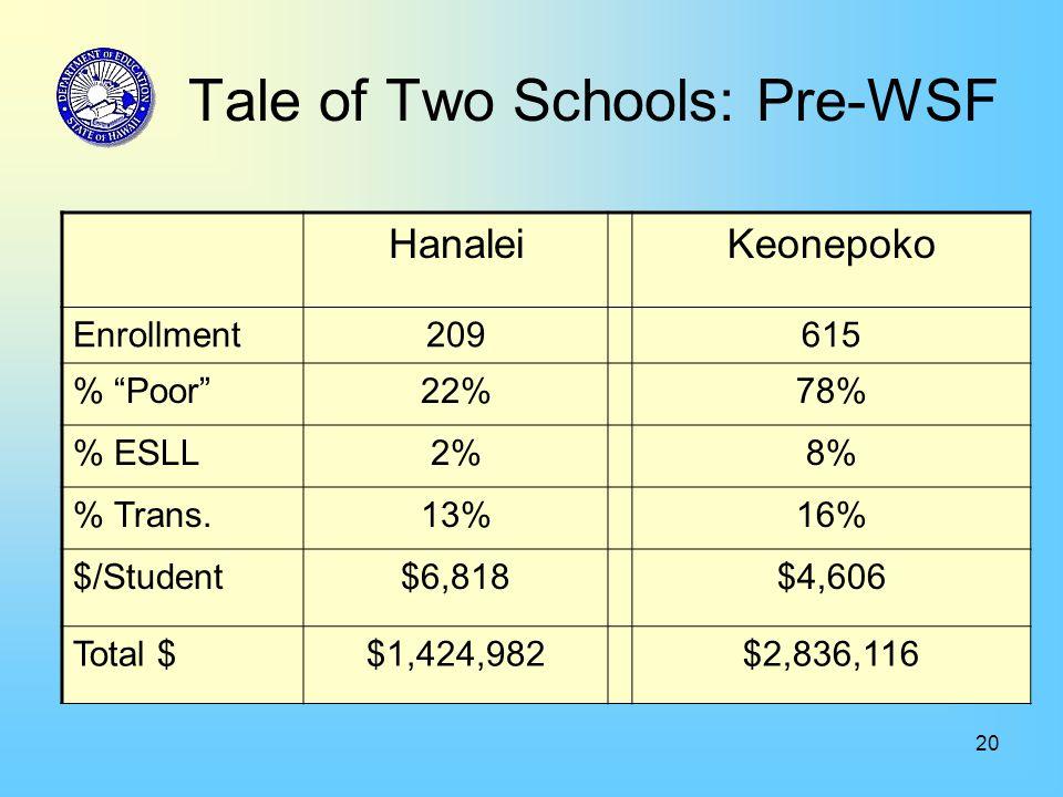 20 Tale of Two Schools: Pre-WSF HanaleiKeonepoko Enrollment209615 % Poor 22%78% % ESLL2%8% % Trans.13%16% $/Student$6,818$4,606 Total $$1,424,982$2,836,116
