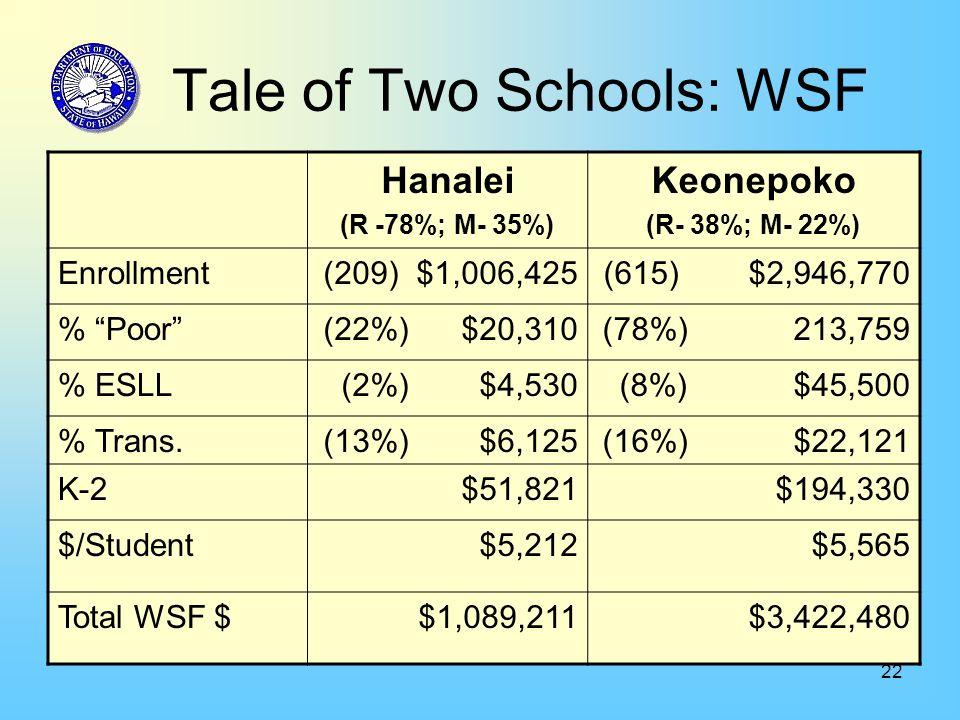 22 Tale of Two Schools: WSF Hanalei (R -78%; M- 35%) Keonepoko (R- 38%; M- 22%) Enrollment(209) $1,006,425(615) $2,946,770 % Poor (22%) $20,310(78%) 213,759 % ESLL(2%) $4,530(8%) $45,500 % Trans.(13%) $6,125(16%) $22,121 K-2$51,821$194,330 $/Student$5,212$5,565 Total WSF $$1,089,211$3,422,480
