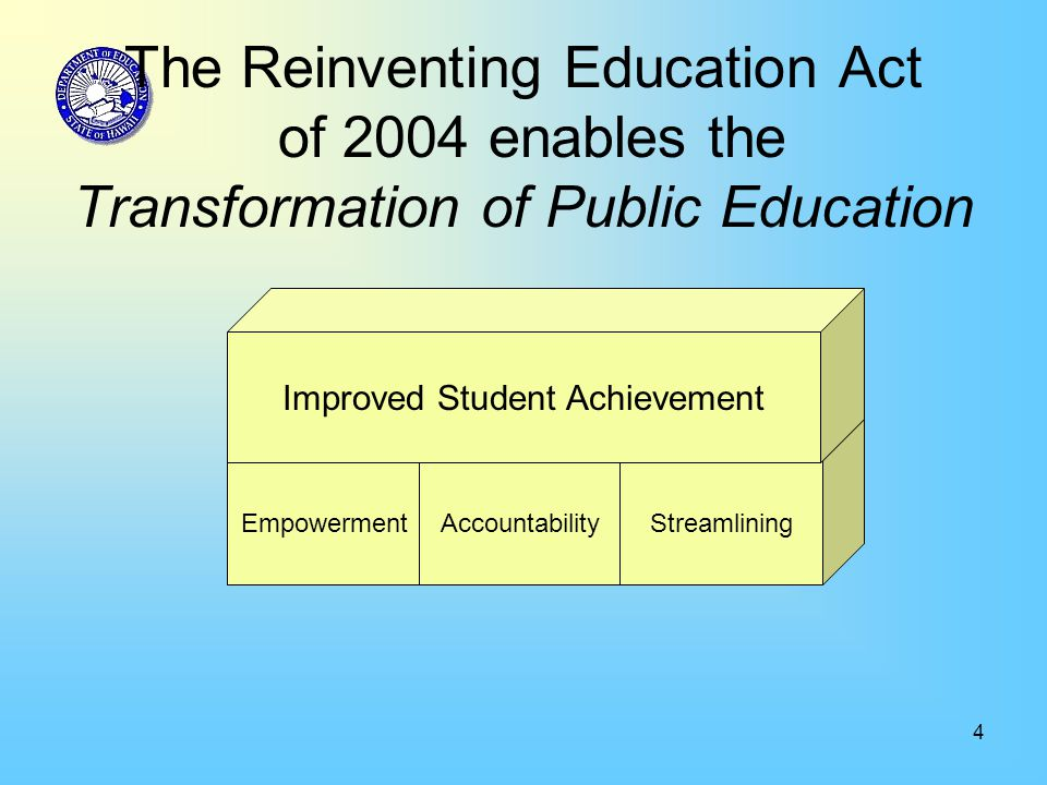 4 The Reinventing Education Act of 2004 enables the Transformation of Public Education EmpowermentAccountabilityStreamlining Improved Student Achievement