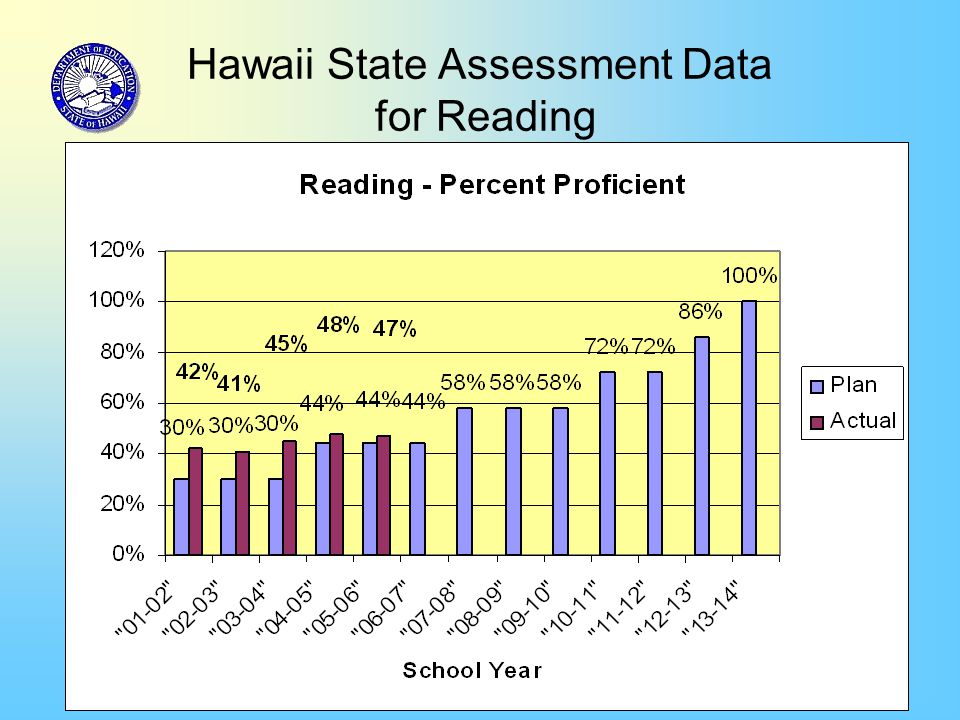 5 Hawaii State Assessment Data for Reading