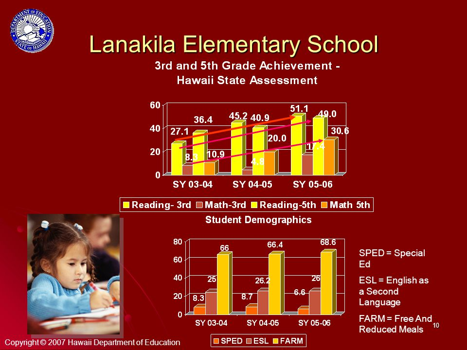 10 Lanakila Elementary School SPED = Special Ed ESL = English as a Second Language FARM = Free And Reduced Meals Copyright © 2007 Hawaii Department of Education