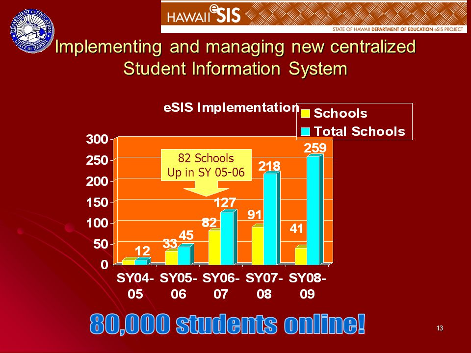 13 Implementing and managing new centralized Student Information System 82 Schools Up in SY 05-06