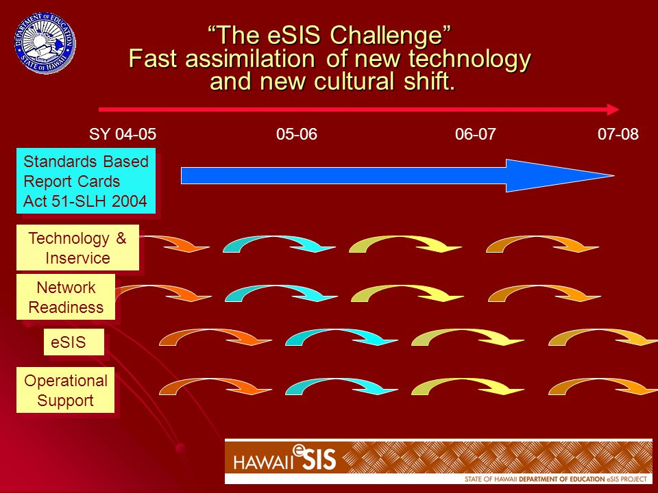 18 The eSIS Challenge Fast assimilation of new technology and new cultural shift.