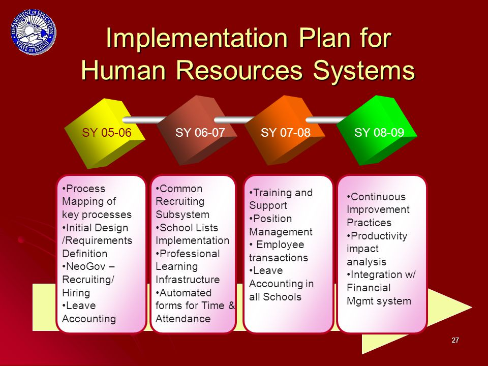 27 Implementation Plan for Human Resources Systems SY 05-06SY 06-07SY 07-08SY 08-09 Process Mapping of key processes Initial Design /Requirements Definition NeoGov – Recruiting/ Hiring Leave Accounting Common Recruiting Subsystem School Lists Implementation Professional Learning Infrastructure Automated forms for Time & Attendance Training and Support Position Management Employee transactions Leave Accounting in all Schools Continuous Improvement Practices Productivity impact analysis Integration w/ Financial Mgmt system