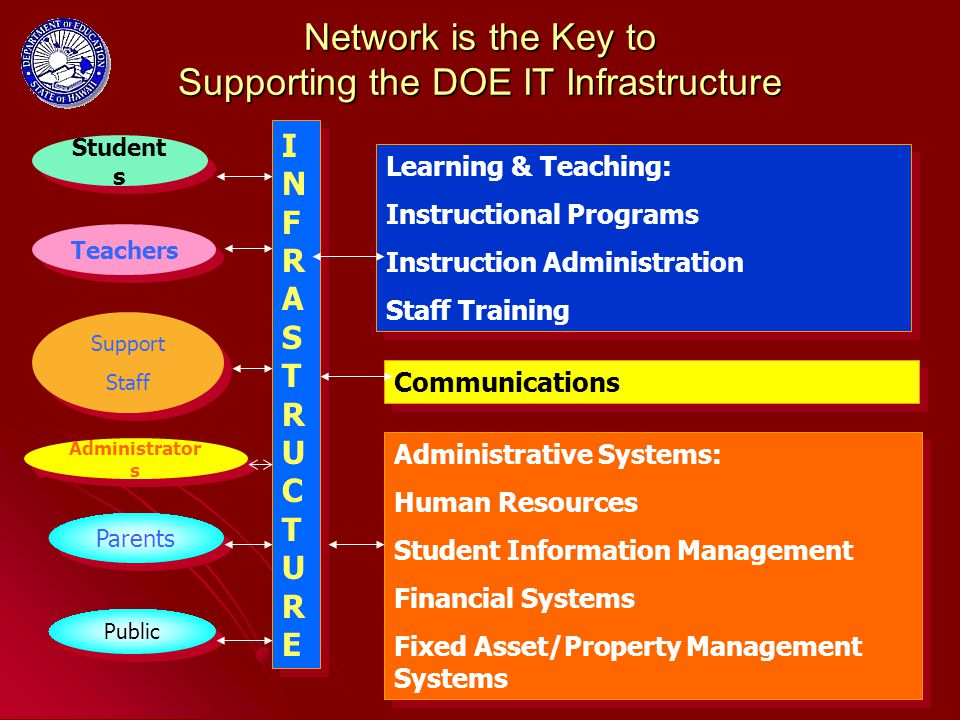 35 Network is the Key to Supporting the DOE IT Infrastructure Student s Public Teachers Support Staff Support Staff Administrator s Learning & Teaching: Instructional Programs Instruction Administration Staff Training Learning & Teaching: Instructional Programs Instruction Administration Staff Training Administrative Systems: Human Resources Student Information Management Financial Systems Fixed Asset/Property Management Systems Administrative Systems: Human Resources Student Information Management Financial Systems Fixed Asset/Property Management Systems INFRASTRUCTUREINFRASTRUCTURE I N F R A S T R U C T U R E Communications Parents