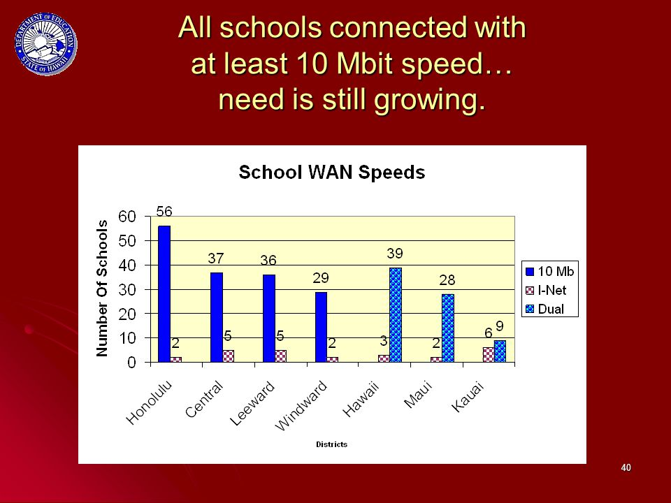 40 All schools connected with at least 10 Mbit speed… need is still growing.