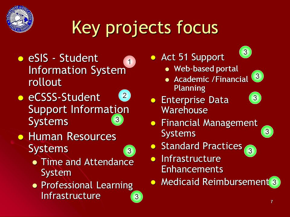 7 Key projects focus eSIS - Student Information System rollout eSIS - Student Information System rollout eCSSS-Student Support Information Systems eCSSS-Student Support Information Systems Human Resources Systems Human Resources Systems Time and Attendance System Time and Attendance System Professional Learning Infrastructure Professional Learning Infrastructure Act 51 Support Act 51 Support Web-based portal Academic /Financial Planning Enterprise Data Warehouse Enterprise Data Warehouse Financial Management Systems Financial Management Systems Standard Practices Standard Practices Infrastructure Enhancements Infrastructure Enhancements Medicaid Reimbursement Medicaid Reimbursement 1 2 3 3 3 3 3 3 3 3 3 3 3 3 3