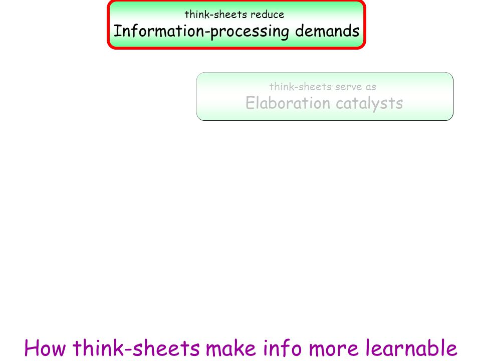 think-sheets reduce Information-processing demands think-sheets serve as Elaboration catalysts How think-sheets make info more learnable