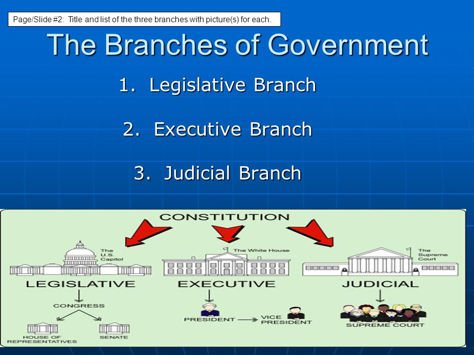 The Branches of Government 1. Legislative Branch 2. Executive Branch 3. Judicial Branch Page/Slide #2: Title and list of the three branches with pictu