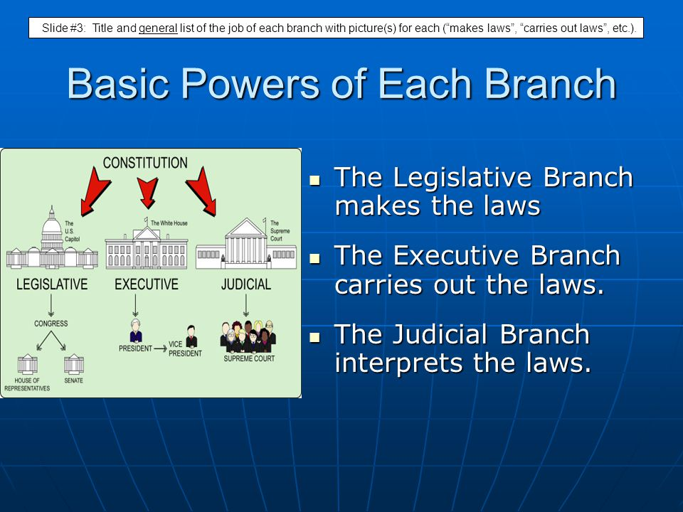Basic Powers of Each Branch The Legislative Branch makes the laws The Legislative Branch makes the laws The Executive Branch carries out the laws. The