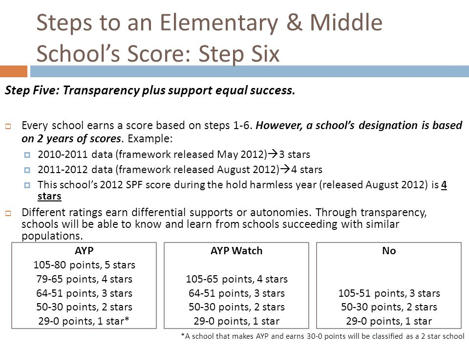 Steps to an Elementary & Middle School's Score: Step Six Step Five: Transparency plus support equal success.  Every school earns a score based on ste