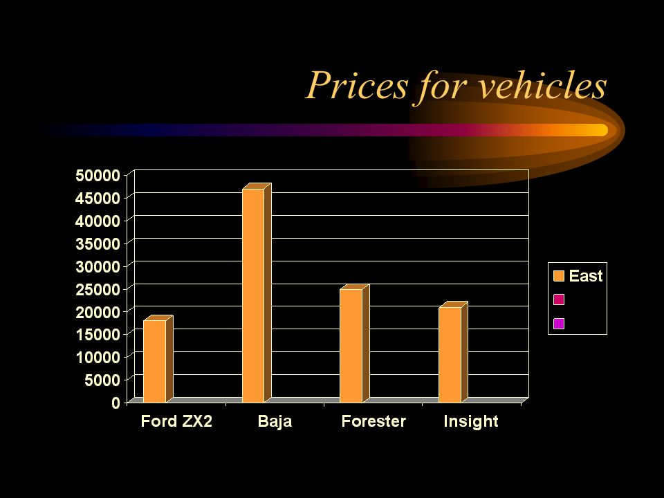 Prices for vehicles