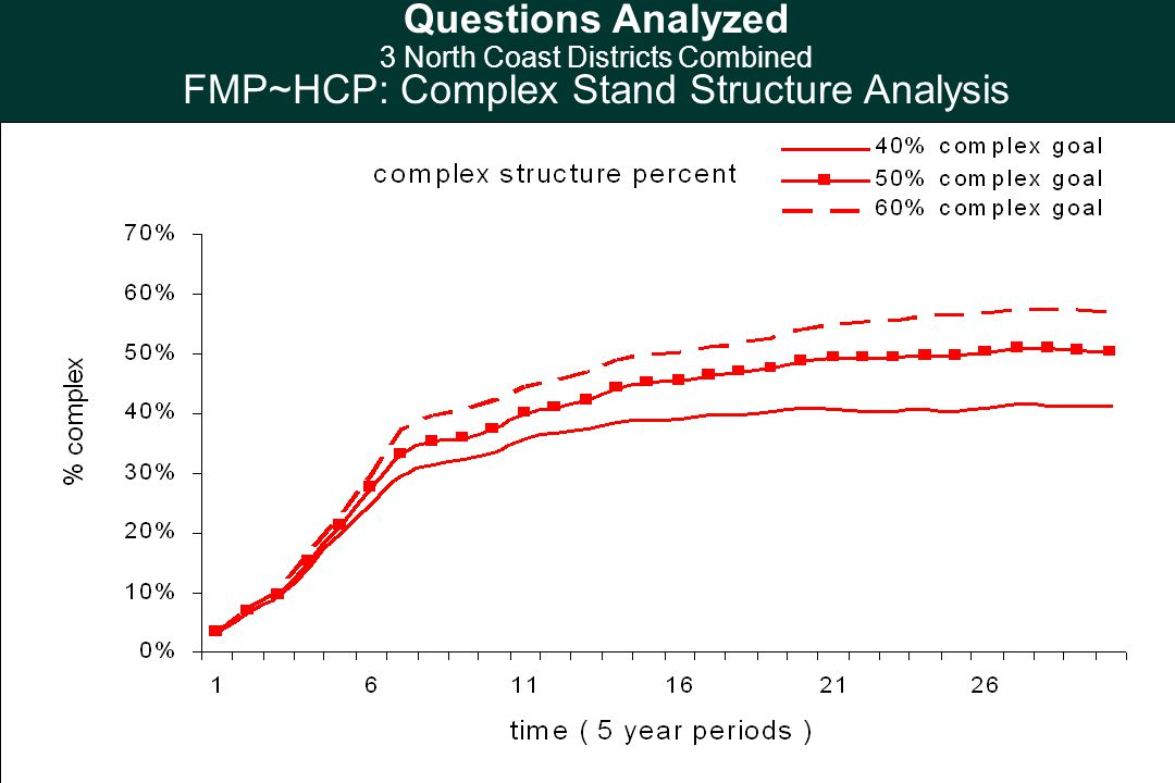 Questions Analyzed 3 North Coast Districts Combined FMP~HCP: Complex Stand Structure Analysis