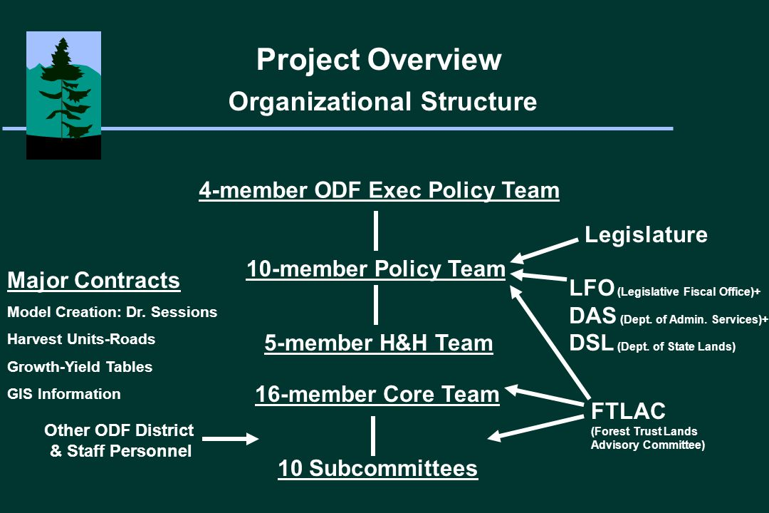Project Overview Organizational Structure 4-member ODF Exec Policy Team 10-member Policy Team 16-member Core Team 10 Subcommittees Major Contracts Model Creation: Dr.
