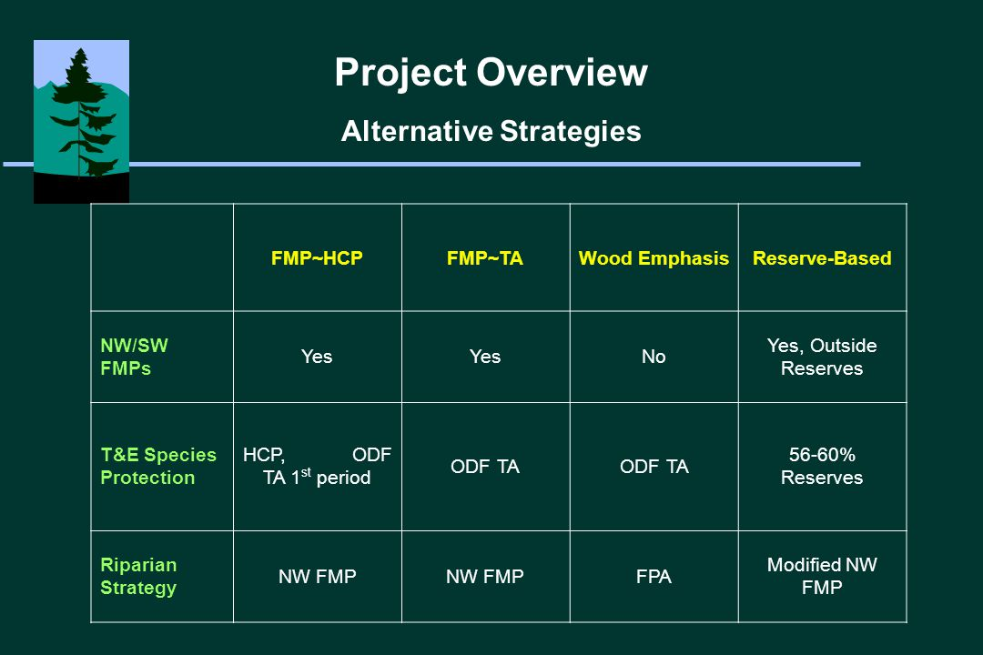 Project Overview Alternative Goals FMP~HCPFMP~TAWood EmphasisReserve-Based Even Flow Harvest volume Yes No, Initial Departure Yes Complex Structure Target Yes None Yes, Outside Reserves NPVYes 50-Year Harvest Rotation No YesNo