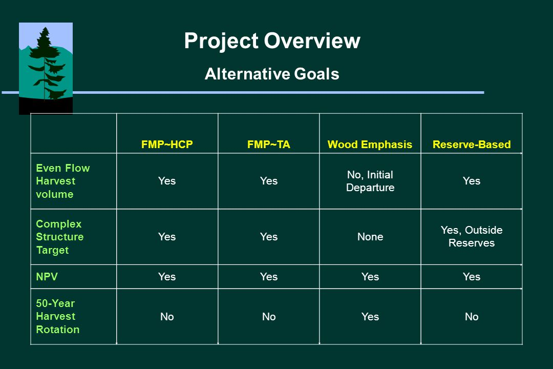 Questions Analyzed 3 North Coast Districts Combined FMP~TA: No Complex Structure Goal Analysis