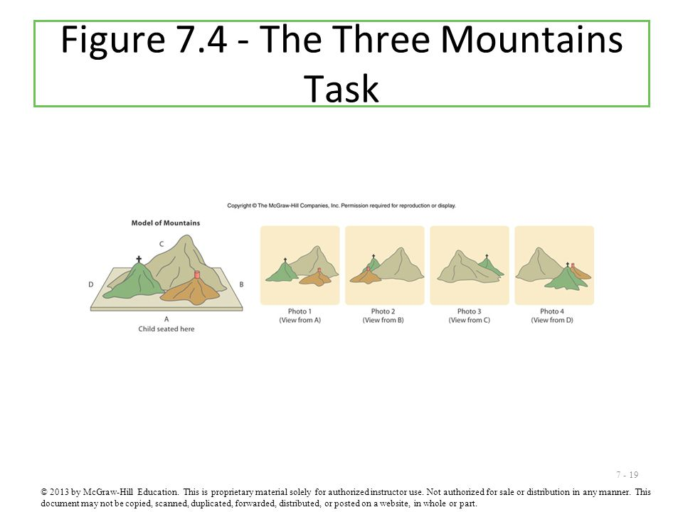 7 - 19 Figure 7.4 - The Three Mountains Task © 2013 by McGraw-Hill Education. This is proprietary material solely for authorized instructor use. Not a