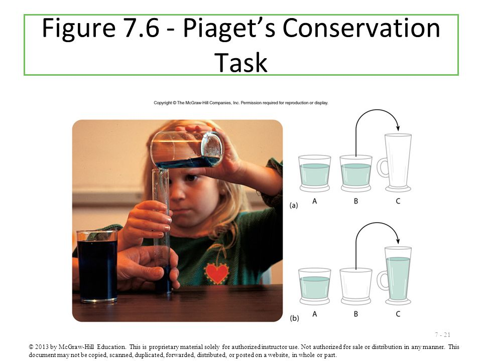 7 - 21 Figure 7.6 - Piaget's Conservation Task © 2013 by McGraw-Hill Education. This is proprietary material solely for authorized instructor use. Not