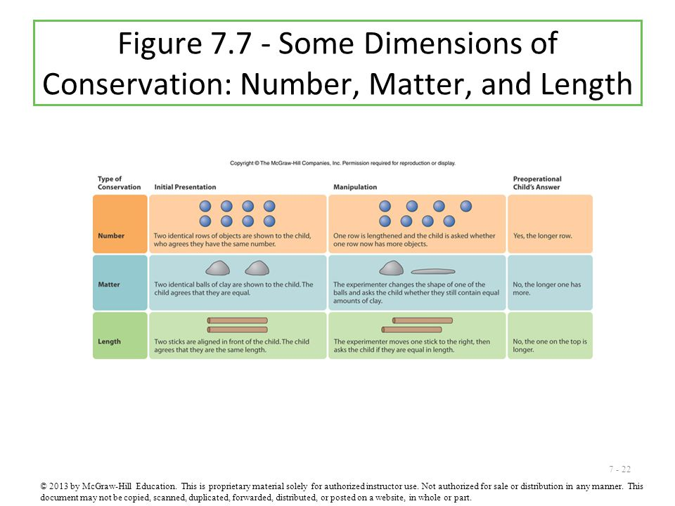 7 - 22 Figure 7.7 - Some Dimensions of Conservation: Number, Matter, and Length © 2013 by McGraw-Hill Education. This is proprietary material solely f