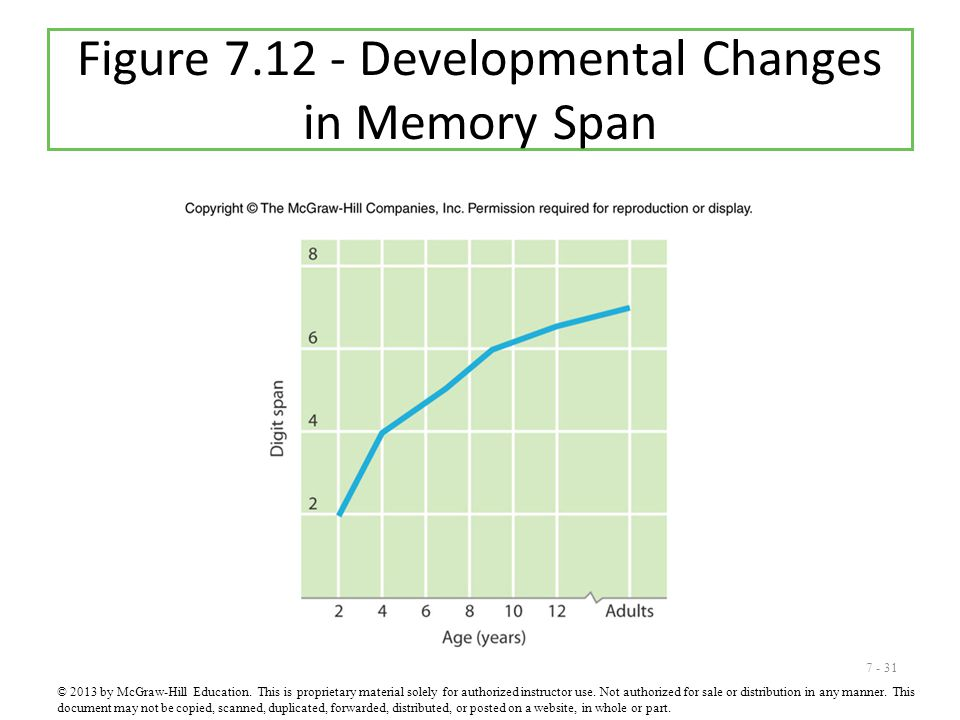 7 - 31 Figure 7.12 - Developmental Changes in Memory Span © 2013 by McGraw-Hill Education. This is proprietary material solely for authorized instruct
