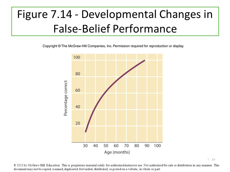 7 - 36 Figure 7.14 - Developmental Changes in False-Belief Performance © 2013 by McGraw-Hill Education. This is proprietary material solely for author