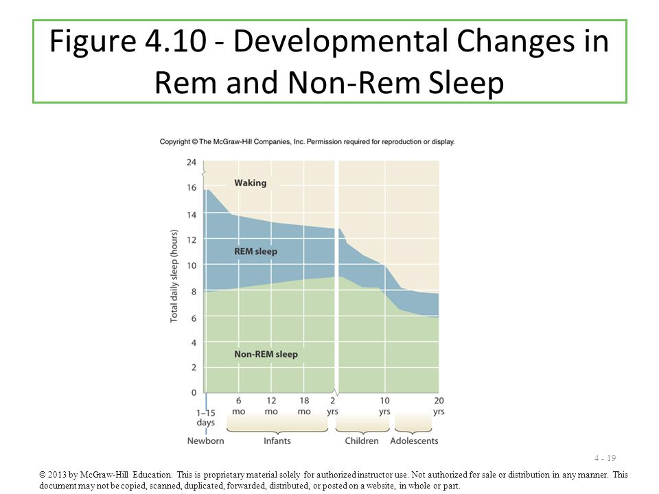 4 - 19 Figure 4.10 - Developmental Changes in Rem and Non-Rem Sleep © 2013 by McGraw-Hill Education. This is proprietary material solely for authorize