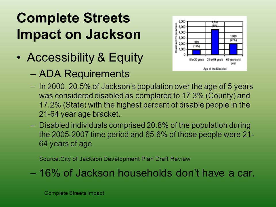 Complete Streets Impact on Jackson Accessibility & Equity –ADA Requirements –In 2000, 20.5% of Jackson's population over the age of 5 years was considered disabled as complared to 17.3% (County) and 17.2% (State) with the highest percent of disable people in the year age bracket.