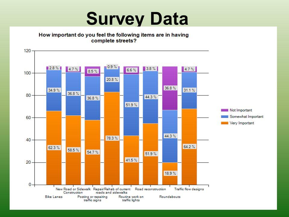 Survey Data Survey Date