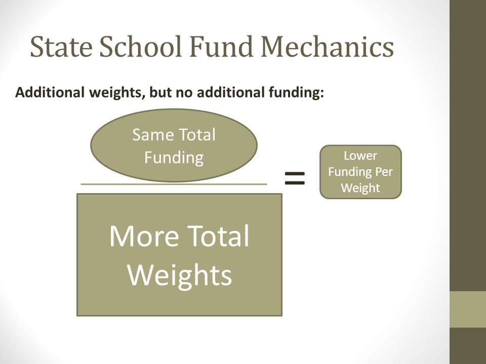 State School Fund Mechanics More Total Weights = Lower Funding Per Weight Additional weights, but no additional funding: Same Total Funding