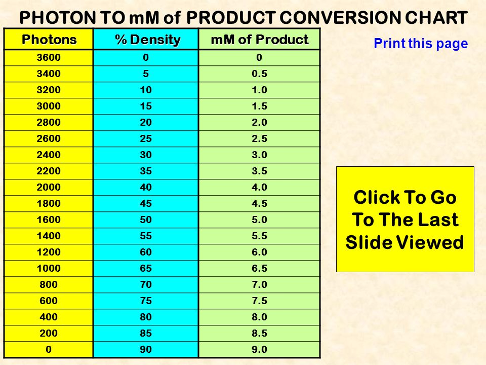 ENZYME LAB REPORT Experiment #2 Data Table MeasurementpHPhotonsmM of Product 1 2 3 4 5 6 7 8 9 10 Print this page Click To Go To Last Viewed Slide