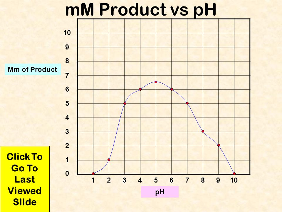 mM Product vs pH Mm of Product pH 12345678910 0 1 2 3 4 5 6 7 8 9 Click To Go To Last Viewed Slide Print this page