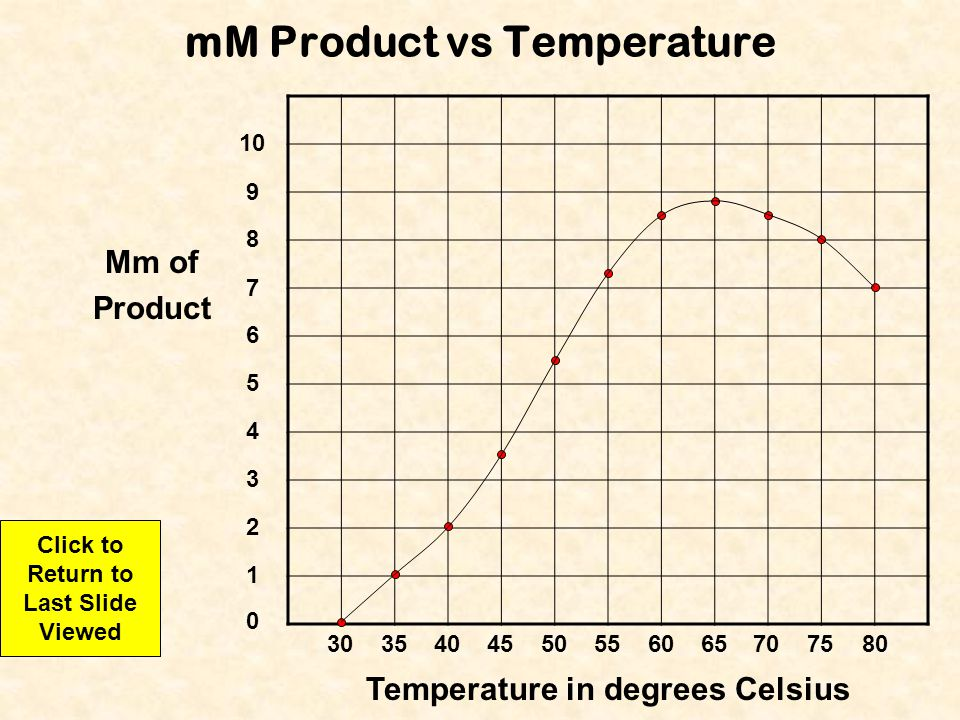 Enzyme Lab Index Lab #1 Index Lab #2 Index Next Slide Previous Slide Last Slide Viewed Lab Tutorial End Show ENZYME LAB 1) Hypothesis 2) Data Table 3) Graph (mM Product vs Temperature) 4) Conclusion 5) Answers to questions 1 - 4 The following is what you should make sure that you include in your lab report