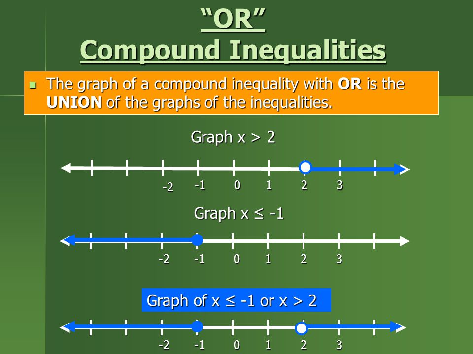 OR Compound Inequalities The graph of a compound inequality with OR is the UNION of the graphs of the inequalities.