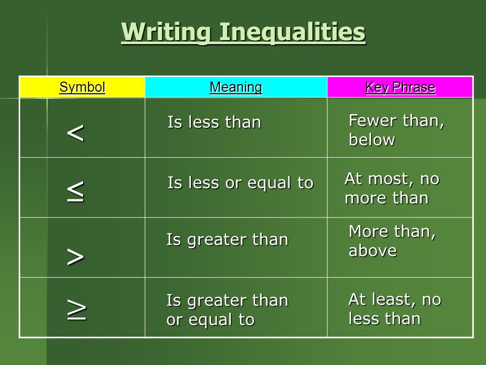 Writing Inequalities SymbolMeaning Key Phrase Is less than Fewer than, below Is less or equal to At most, no more than Is greater than More than, above Is greater than or equal to At least, no less than < ≤ >
