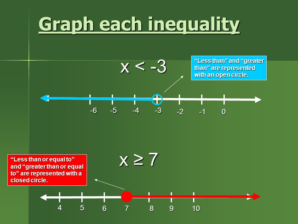 Graph each inequality x < -3 x < -3 -6-5-4-3 x ≥ 7 x ≥ 7 897106 Less than and greater than are represented with an open circle.