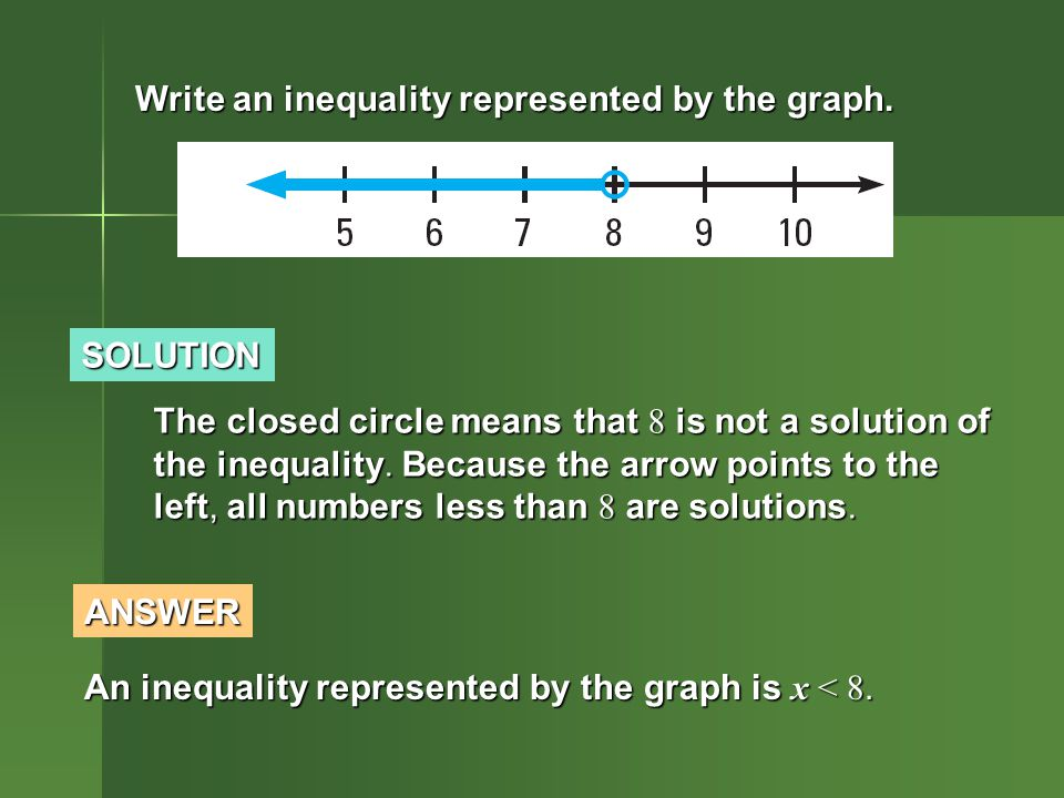 SOLUTION Write an inequality represented by the graph.