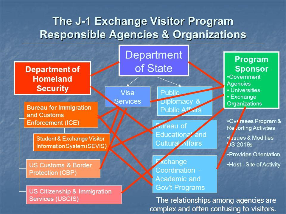 The J-1 Exchange Visitor Program Responsible Agencies & Organizations Department of State Visa Services Public Diplomacy & Public Affairs Bureau of Ed