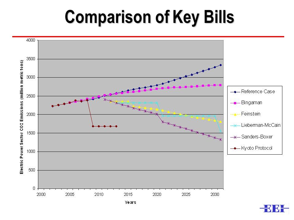 Comparison of Key Bills