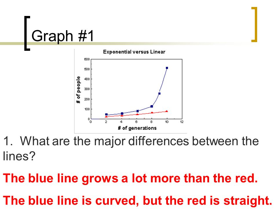 You draw it! Linear vs. Exponential Graph Time (years) Population Size