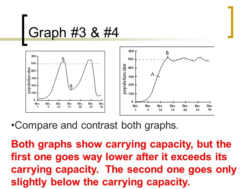 Graph #3 & #4 cont.Name the event that happens between point A and point B in both graphs.