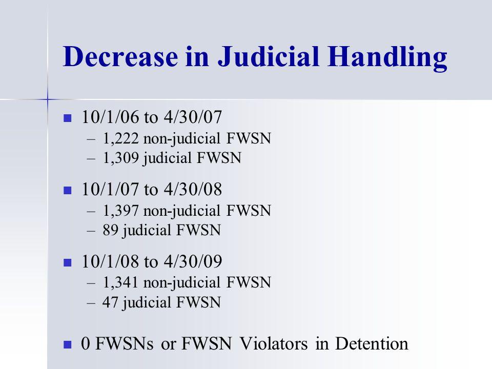 Decrease in Judicial Handling 10/1/06 to 4/30/07 – –1,222 non-judicial FWSN – –1,309 judicial FWSN 10/1/07 to 4/30/08 – –1,397 non-judicial FWSN – –89 judicial FWSN 10/1/08 to 4/30/09 – –1,341 non-judicial FWSN – –47 judicial FWSN 0 FWSNs or FWSN Violators in Detention