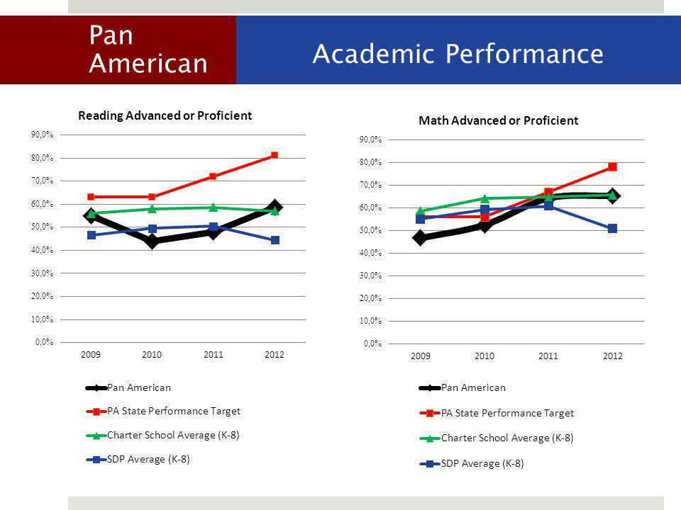 Pan American Academic Performance