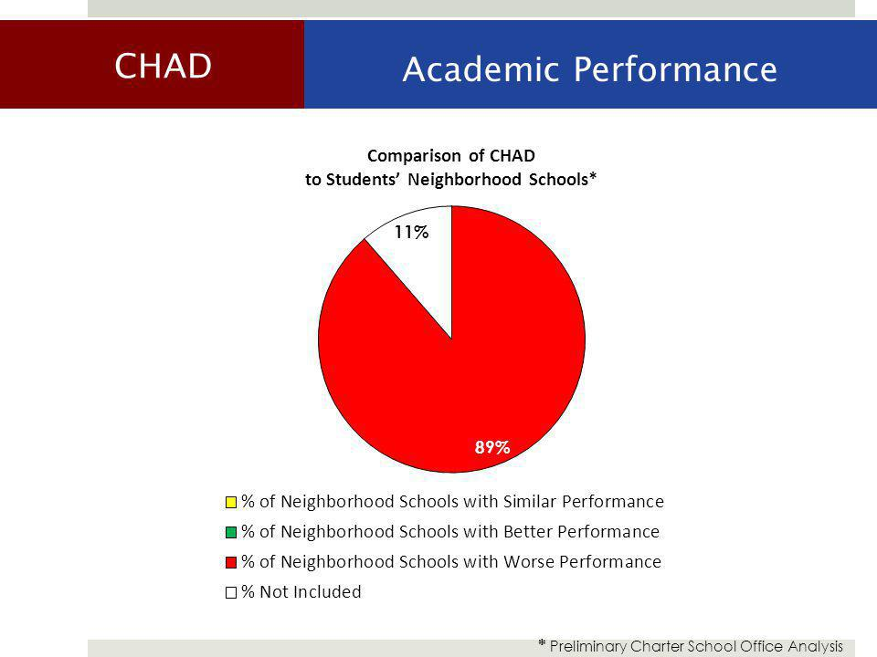 CHAD Academic Performance * Preliminary Charter School Office Analysis