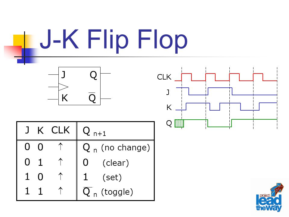 J-K Flip Flop CLK  Q n+1 Q n (no change) 0 (clear) 1 (set) Q n (toggle) K0101K0101 J0011J0011 J Q K Q
