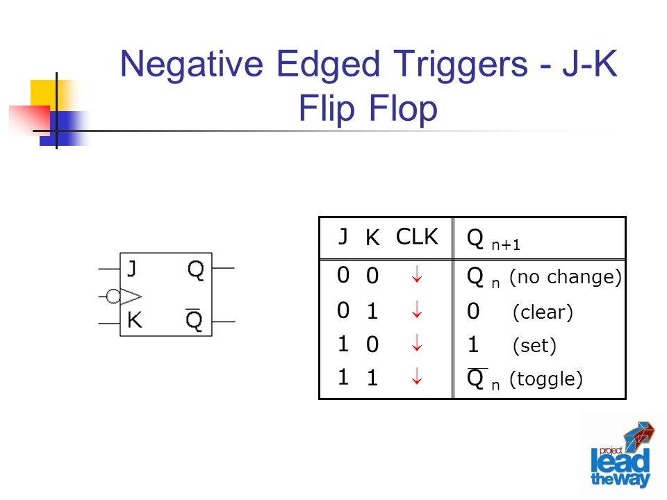 Negative Edged Triggers - J-K Flip Flop CLK  Q n+1 Q n (no change) 0 (clear) 1 (set) Q n (toggle) K0101K0101 J0011J0011