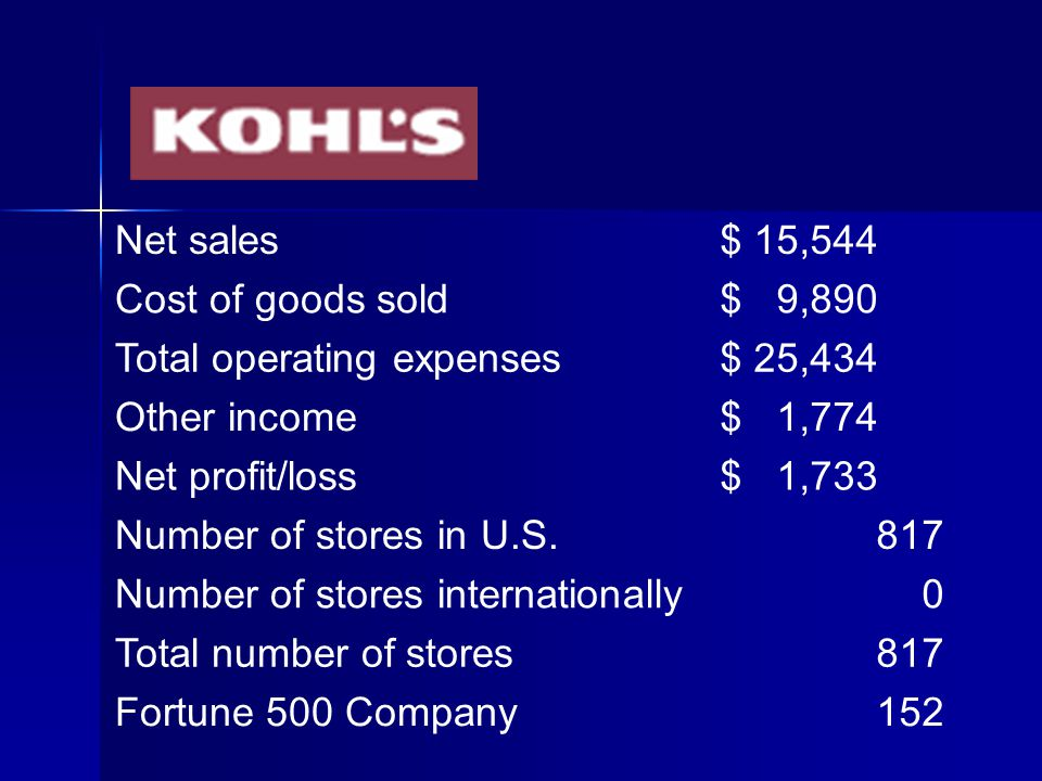 Net sales $ 19,903 Cost of goods sold $ 12,078 Total operating expenses $ 2,027 Other income $ 3,056 Net profit/loss $ 8,854 Number of stores in U.S.1033 Number of stores internationally0 Total number of stores1033 Fortune 500 Company116