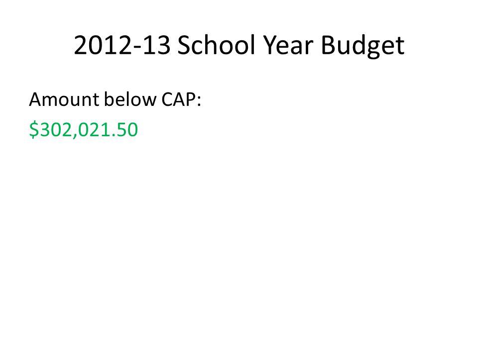2012-13 School Year Budget Amount below CAP: $302,021.50