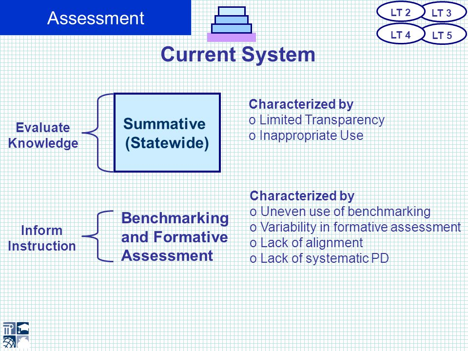 Current System Assessment Summative (Statewide) Evaluate Knowledge Inform Instruction Characterized by o Limited Transparency o Inappropriate Use Benchmarking and Formative Assessment Characterized by o Uneven use of benchmarking o Variability in formative assessment o Lack of alignment o Lack of systematic PD LT 3 LT 5 LT 2 LT 4