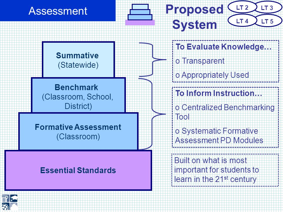 Proposed System Assessment Built on what is most important for students to learn in the 21 st century Summative (Statewide) Benchmark (Classroom, School, District) Formative Assessment (Classroom) Essential Standards To Inform Instruction… o Centralized Benchmarking Tool o Systematic Formative Assessment PD Modules To Evaluate Knowledge… o Transparent o Appropriately Used LT 3 LT 5 LT 2 LT 4