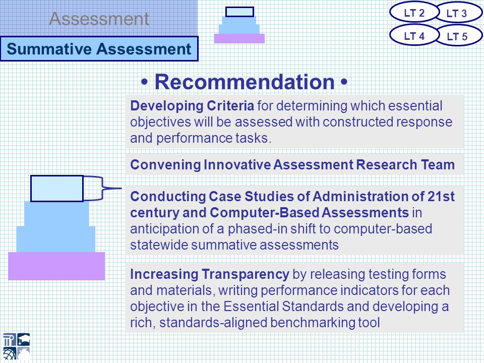 Assessment Summative Assessment Recommendation Developing Criteria for determining which essential objectives will be assessed with constructed response and performance tasks.